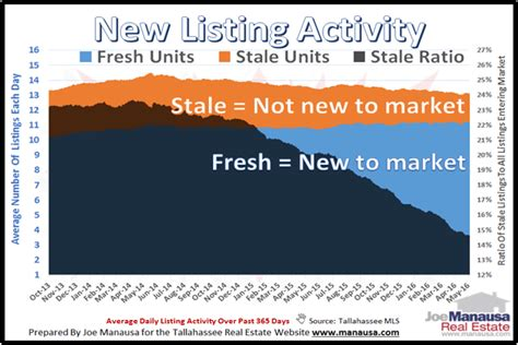 we buy houses tallahassee newest listings in tallahassee reveal fresh trend