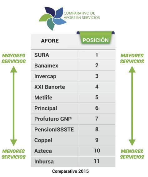 rendimiento de las afores 2016 afores mejor evaluadas en servicios para 2016 rankia