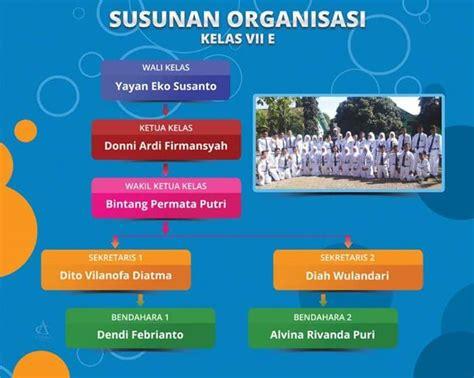 desain struktur organisasi kelas inilah contoh struktur organisasi kelas kreatif di sekolah