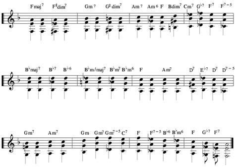 tutorial guitar bakit ba guitar guitar chords bakit ba guitar chords bakit and