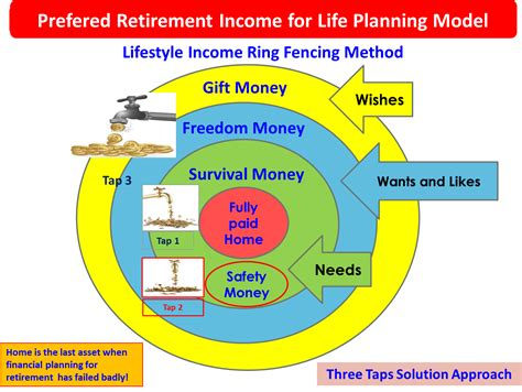 retirement retirement planning and income planning for successful retirement living and sustainable retirement income books create wealth through term investing and term