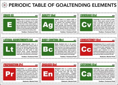 periodic table printable flash cards download the goalie guild