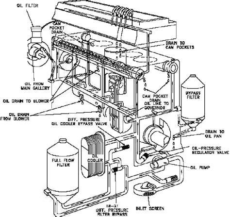 perodua kancil engine diagram sh3 me
