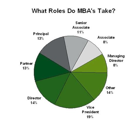 Do I Need An Mba by Does An Accountant Need An Mba
