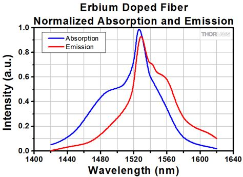 absorption cross section erbium doped sm and lma optical fiber