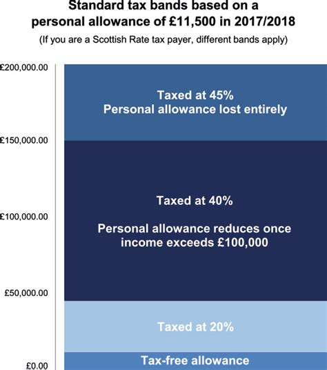 how will your pension be taxed hargreaves lansdown