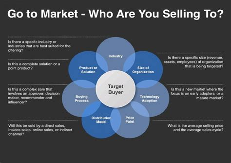 To Market by Go To Market Strategy Template Infographic Visual Ly
