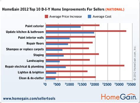 home staging homegain survey 2012 top 10 diy home