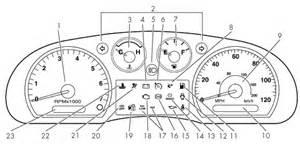 Brake System Warning Light Ford Edge 2004rangermisc