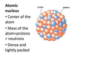 4 Protons And 5 Neutrons Atoms Smallest Building Block Of Matter Ppt