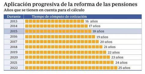 se reforma en 2016 el sistema de pensiones en mexico la jubilaci 243 n queda en 65 a 241 os y cinco meses y las n 243 minas