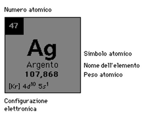 argento tavola periodica argento elemento metallico bianco e lucente di simbolo ag
