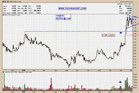 flag pattern stock chart flag stock chart images