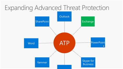 Office 365 Advanced Threat Protection Atwork At Office 365 Sicherheit Advanced Threat