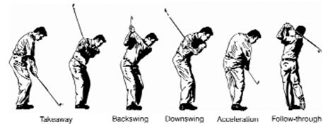 stages of golf swing prolotherapy for golfing injuries and pain