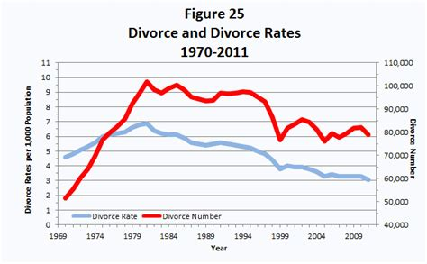 texas divorce facts texas divorce source texas department of state health services vital