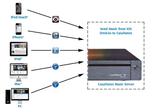 casatunes air expands airplay for the wireless home