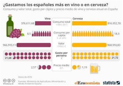 preguntas generadoras del alcoholismo el vino se inspira en puerto de indias para ganarse a los