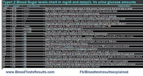 hbac chart normal range diabetestalknet