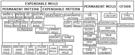 different pattern materials in casting casting metalworking wikipedia