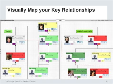 relationship map template the value of strategic account relationships featuring