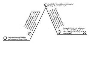 romeo and juliet plot diagram myideasbedroom com