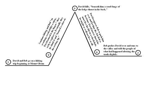 animal farm plot diagram romeo and juliet plot diagram myideasbedroom