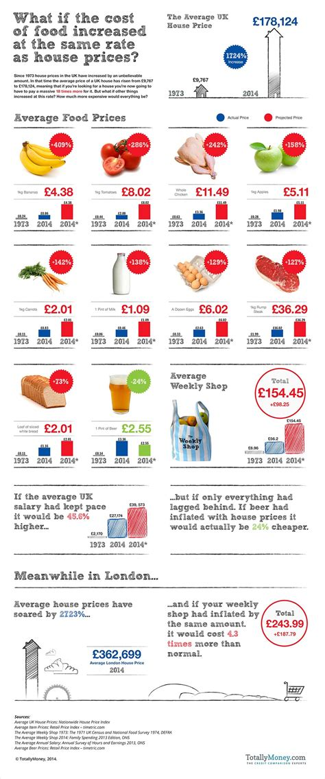 average cost of food what if the cost of your weekly food shop had risen at the