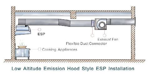 Electrostatic Exhaust Hood Filter For Canteen Kitchen
