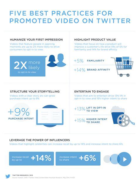 best tweeter reveals best practices for promoted