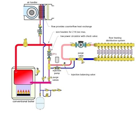 radiant floor heating piping diagram radiant mixing valve piping diagram plumbing and piping
