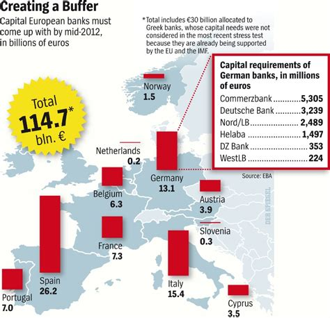 capital requirements banks the ecb europe s bad bank