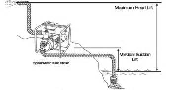 suction header design of pump watering issue and access to creek water