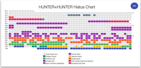 hunter x hunter hiatus 2015 status 191 cu 225 nto tiempo ha estado en hiatus el manga de hunter x
