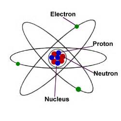Protons Of An Atom Protons Positive Undulations