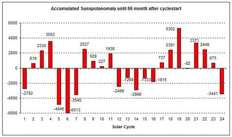solar sunspot cycle solar report january 2016 current solar cycle quietest in
