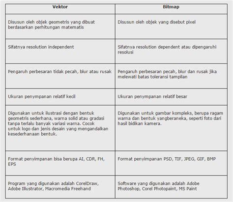 format gambar bmp perbedaan vektor dan bitmap wellyatul adawiyah