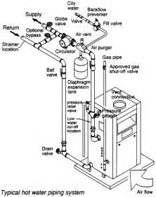 boiler to furnace boiler furnace