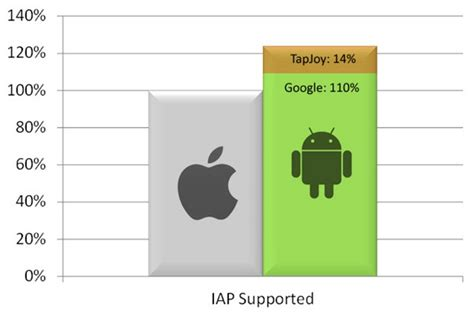 difference between android and iphone gamasutra in depth ignore android at your own peril