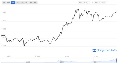 bitcoin price today chart bitcoin value what is happening to bitcoin in august