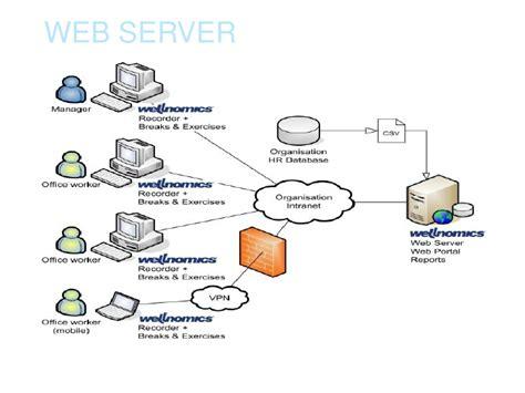 best webserver web server