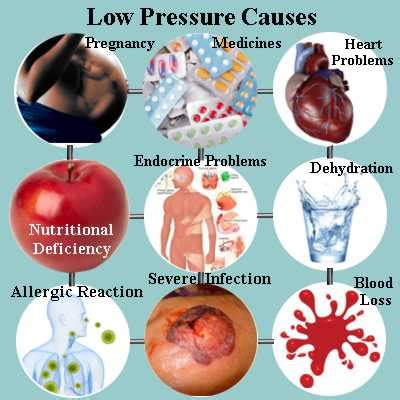 What Is The Cause Of Blood In Your Stool by Low Blood Pressure Causes Can Be Due To Hormonal Changes