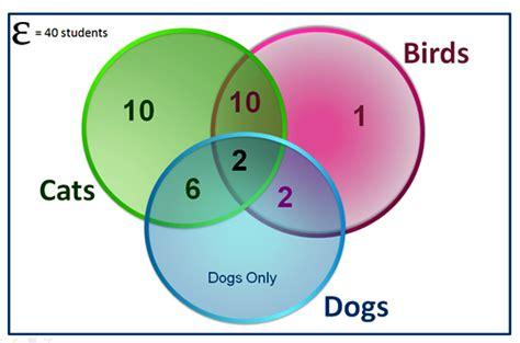 how to fill out a venn diagram three circle venn diagrams passy s world of mathematics