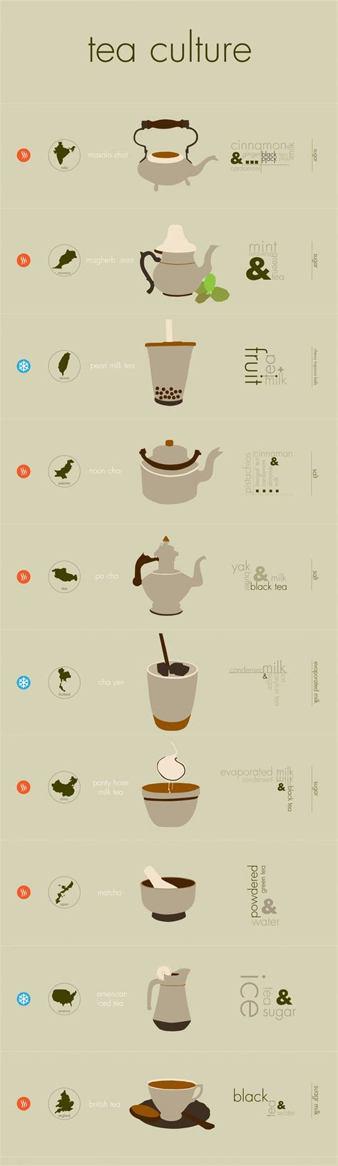 Different Types Of Detox Tea by Tea Culture Infographic India Morocco Taiwan Pakistan