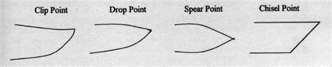drop point vs clip point knife manual