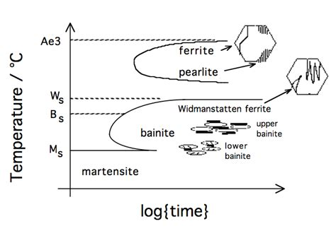phase transformation diagram martensite microstructure diagram www pixshark images galleries with a bite