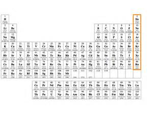 Noble Gases Periodic Table by Periodic Table Families Physical Science Aps With Craze