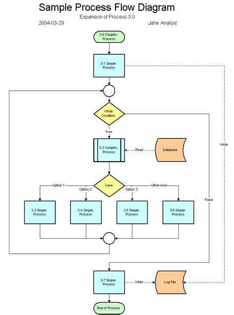 flowchart subprocess exle level 3 process flow diagrams wiring diagram