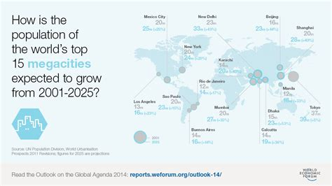 megacities world map are megacities the future of democracy world economic forum