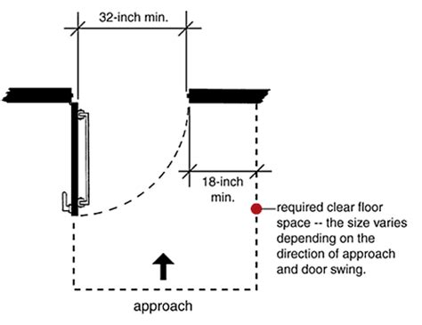 Accessible Door Width by Form Progressindustries Org External Regulations